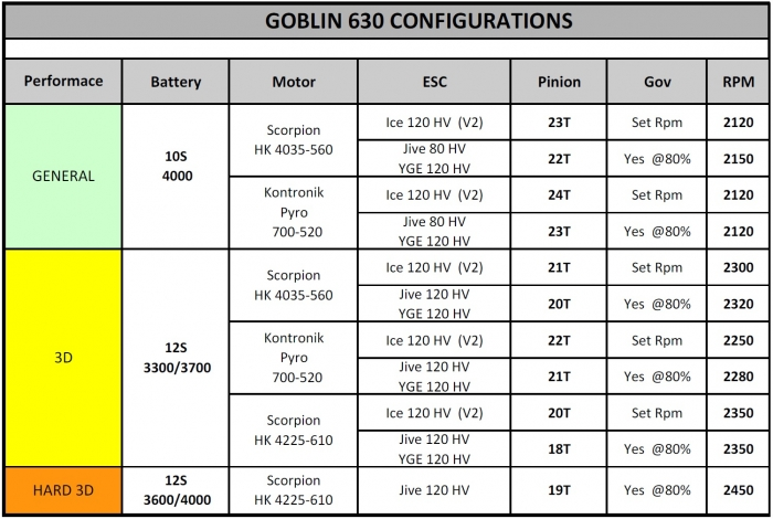 Диаграмма для SAB Goblin 630